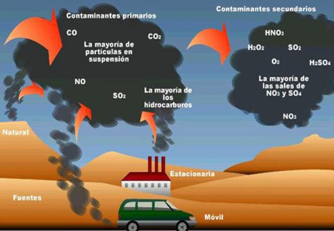 contaminacion-atmosferica-contaminacion-agentes-internos-externos-600x450