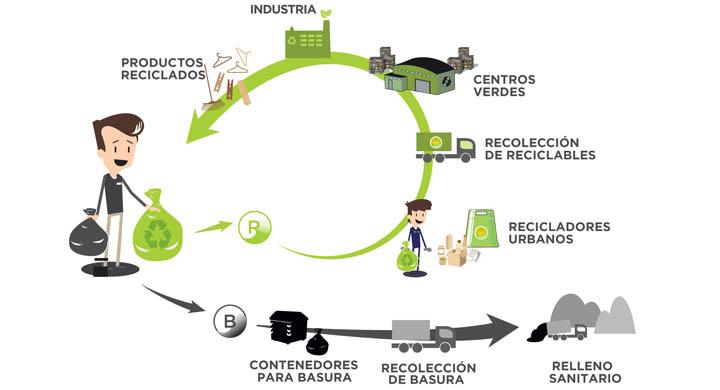 circuito-reciclado_0_0